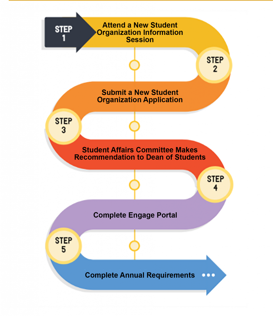 Visualization of steps 1 through 5 listed above